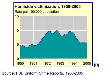Homicide Statistics