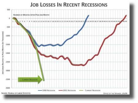 jobsrecessions800w