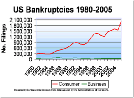 US.Bankruptcies