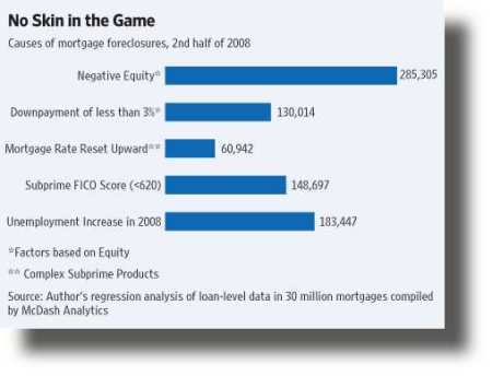 ReasonsForForeclosure.WSJ.20090703