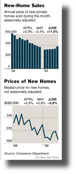 Sharp Rise in New-Home Sales as Prices Fall - NYTimes.20090728b