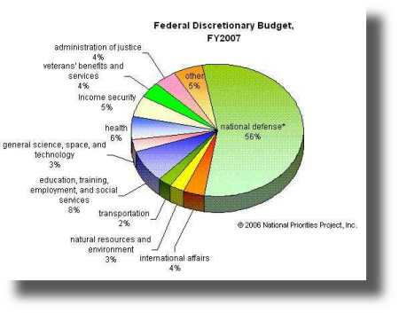 FederalDiscretionaryBudgetAllocation