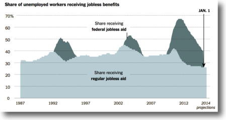 Benefits Ending for One Million Unemployed - NYTimes 2013-12-27 A 400x212